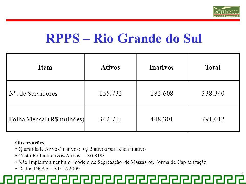 RPPS – Rio Grande do Sul Item Ativos Inativos Total Nº. de Servidores