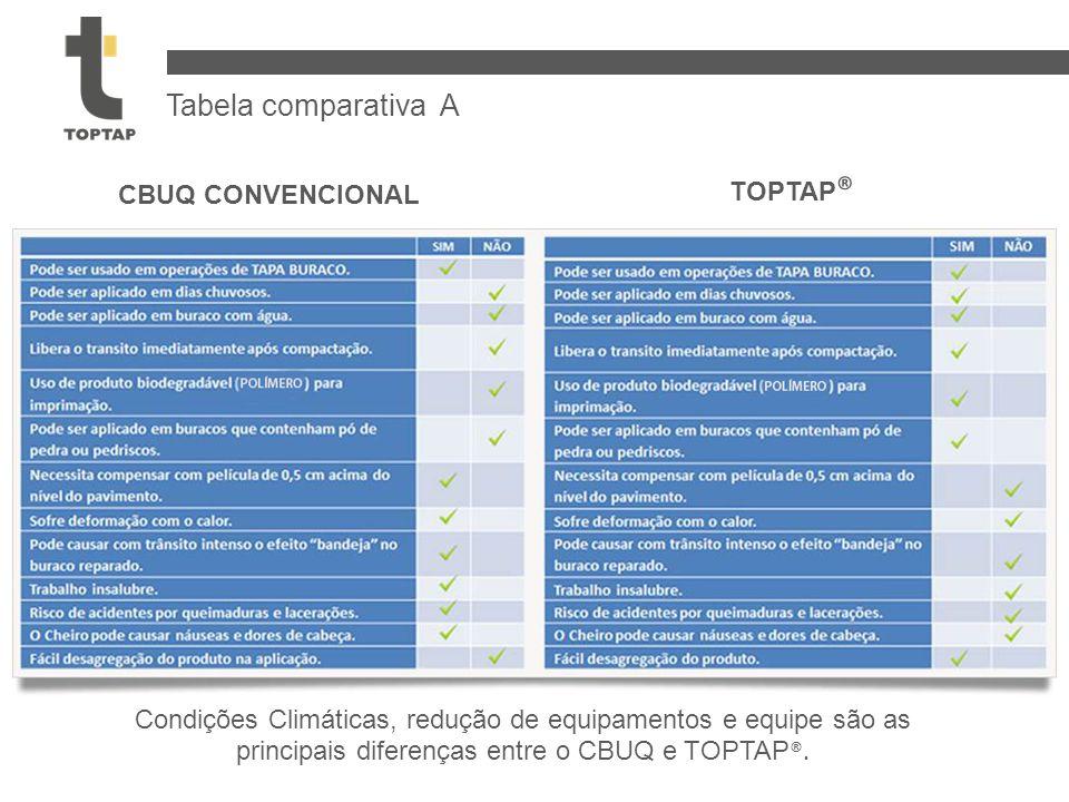 Tabela comparativa A TOPTAP® CBUQ CONVENCIONAL