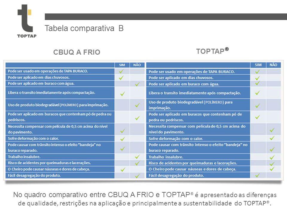 Tabela comparativa B TOPTAP® CBUQ A FRIO