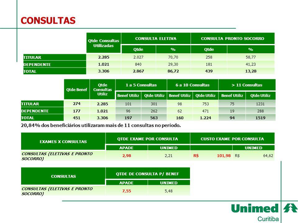 CONSULTAS Qtde Consultas Utilizadas. CONSULTA ELETIVA. CONSULTA PRONTO SOCORRO. Qtde. % TITULAR.