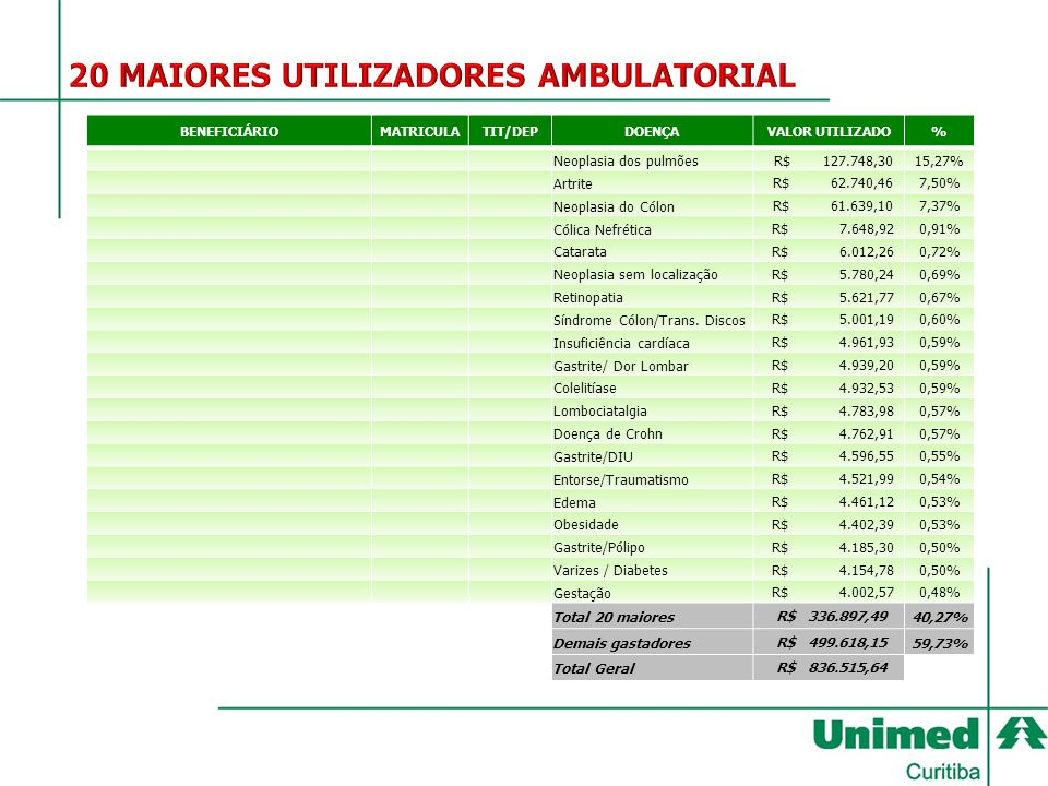 20 MAIORES UTILIZADORES AMBULATORIAL