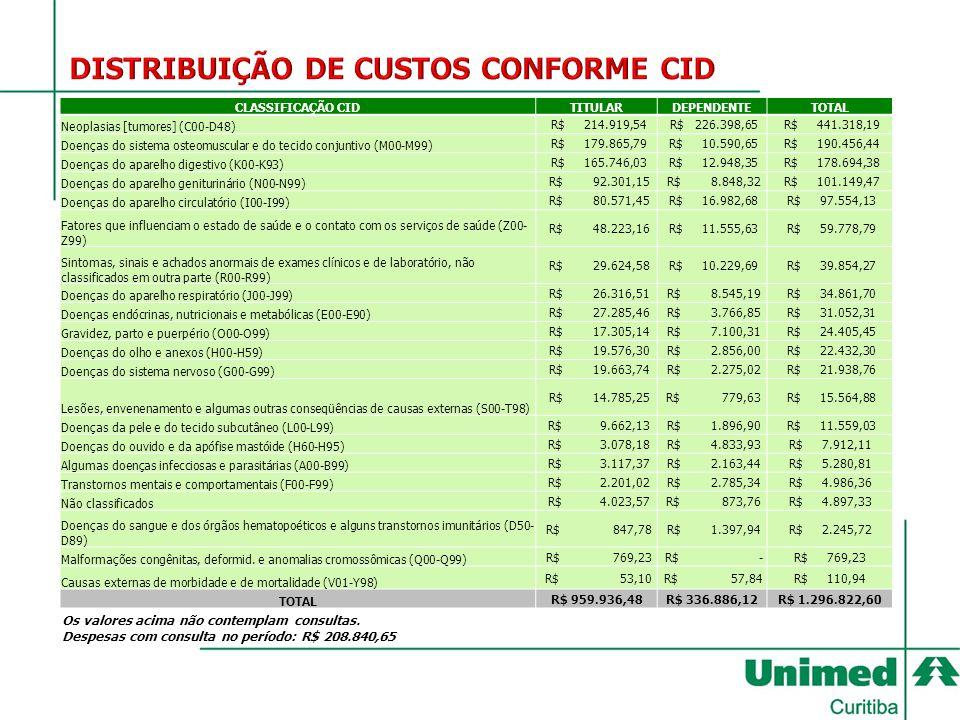 DISTRIBUIÇÃO DE CUSTOS CONFORME CID