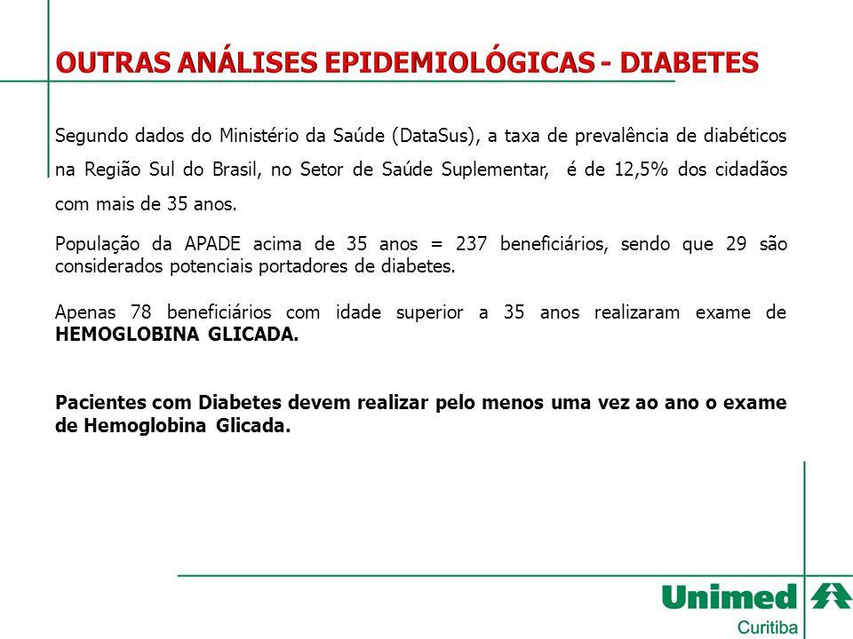 OUTRAS ANÁLISES EPIDEMIOLÓGICAS - DIABETES