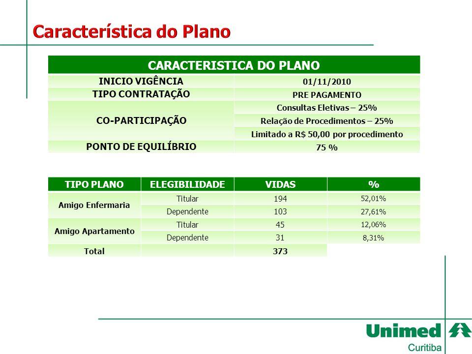 Característica do Plano