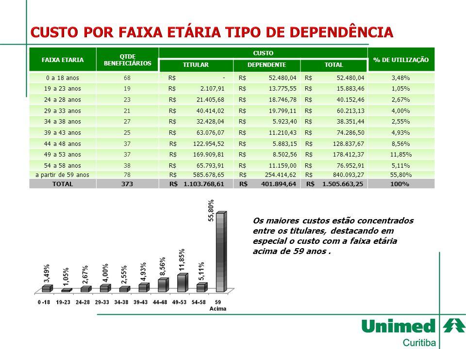 CUSTO POR FAIXA ETÁRIA TIPO DE DEPENDÊNCIA