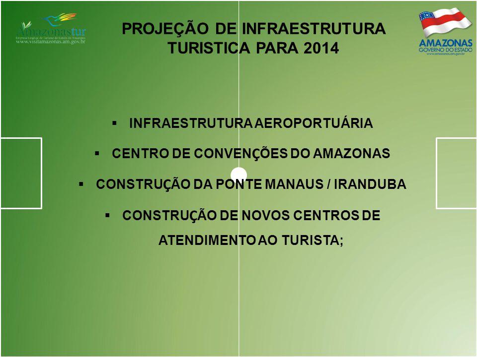 PROJEÇÃO DE INFRAESTRUTURA TURISTICA PARA 2014