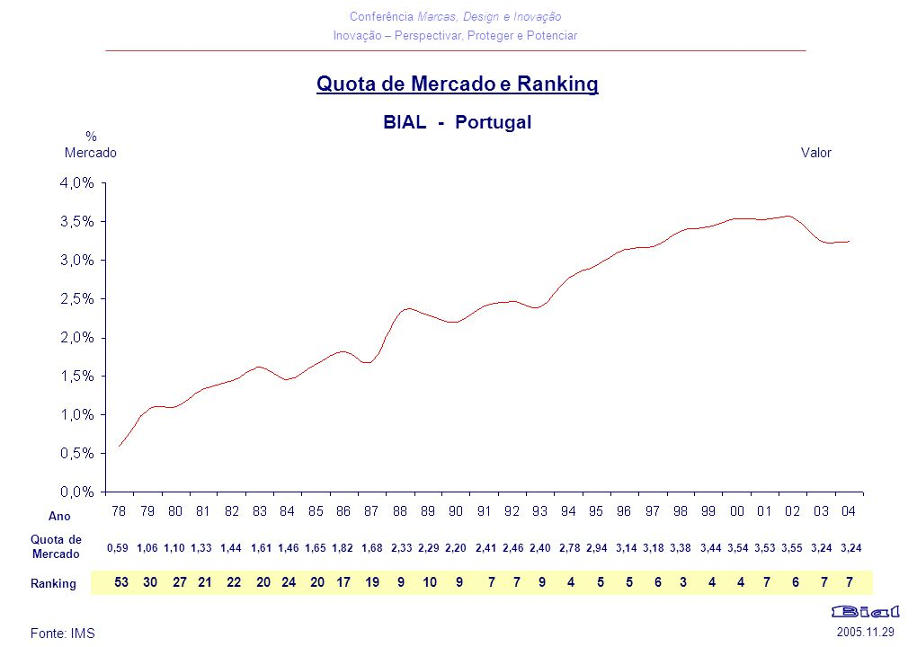 Quota de Mercado e Ranking