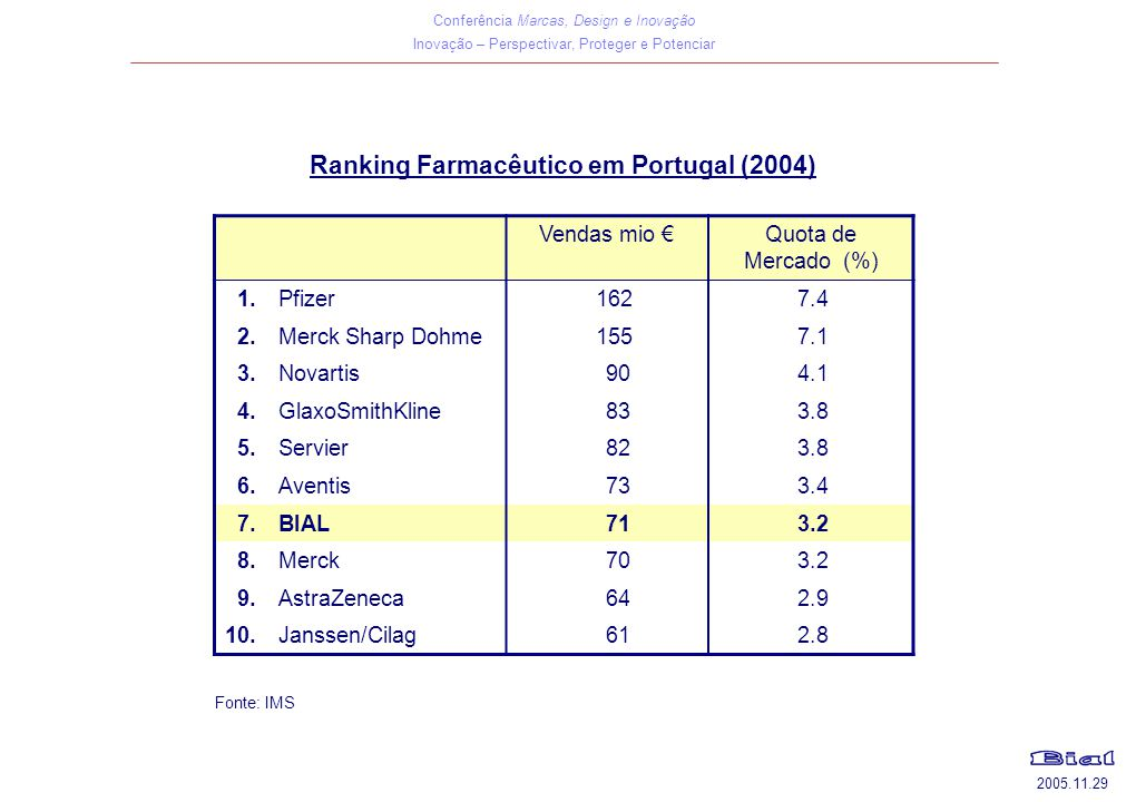 Ranking Farmacêutico em Portugal (2004)