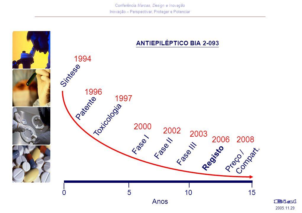 1994 Síntese 1996 1997 Patente Toxicologia 2000 2002 2003 2006 2008