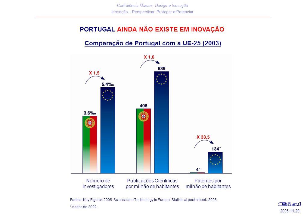 PORTUGAL AINDA NÃO EXISTE EM INOVAÇÃO