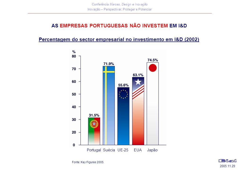 AS EMPRESAS PORTUGUESAS NÃO INVESTEM EM I&D