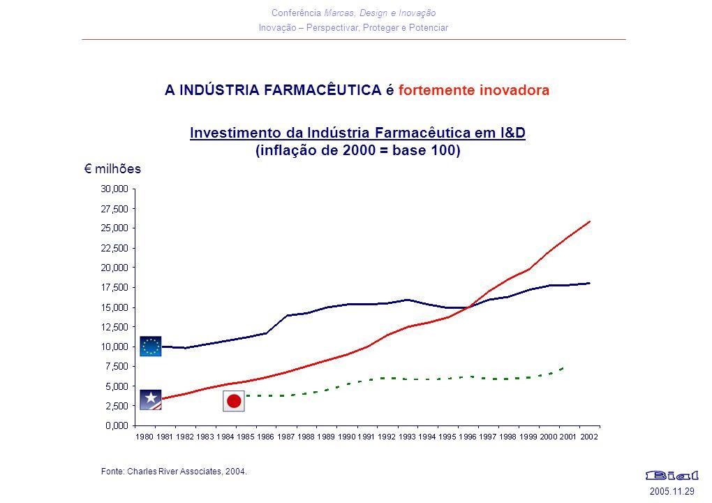 Investimento da Indústria Farmacêutica em I&D