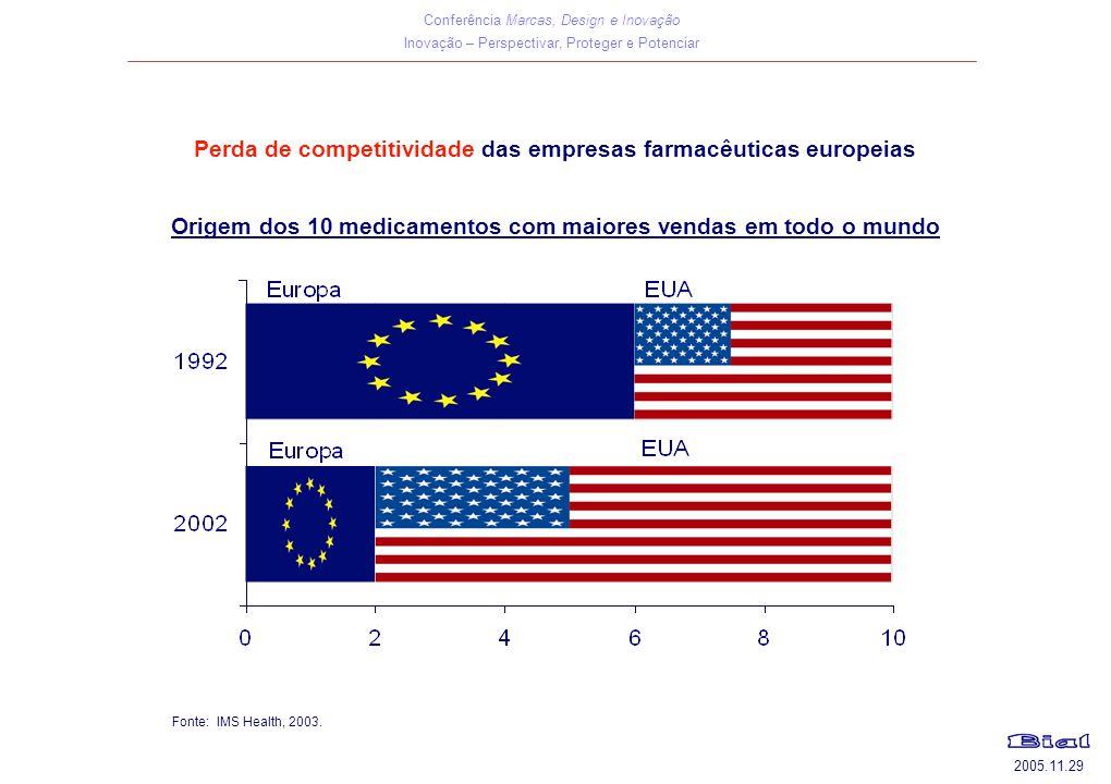 Perda de competitividade das empresas farmacêuticas europeias