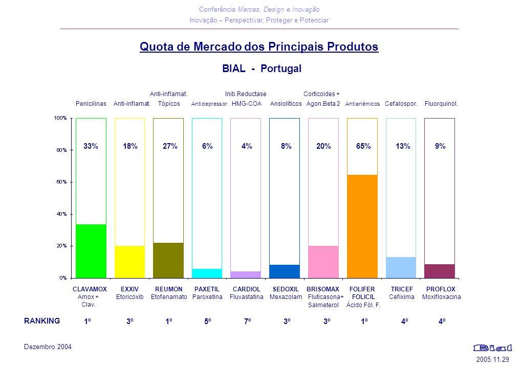 Quota de Mercado dos Principais Produtos