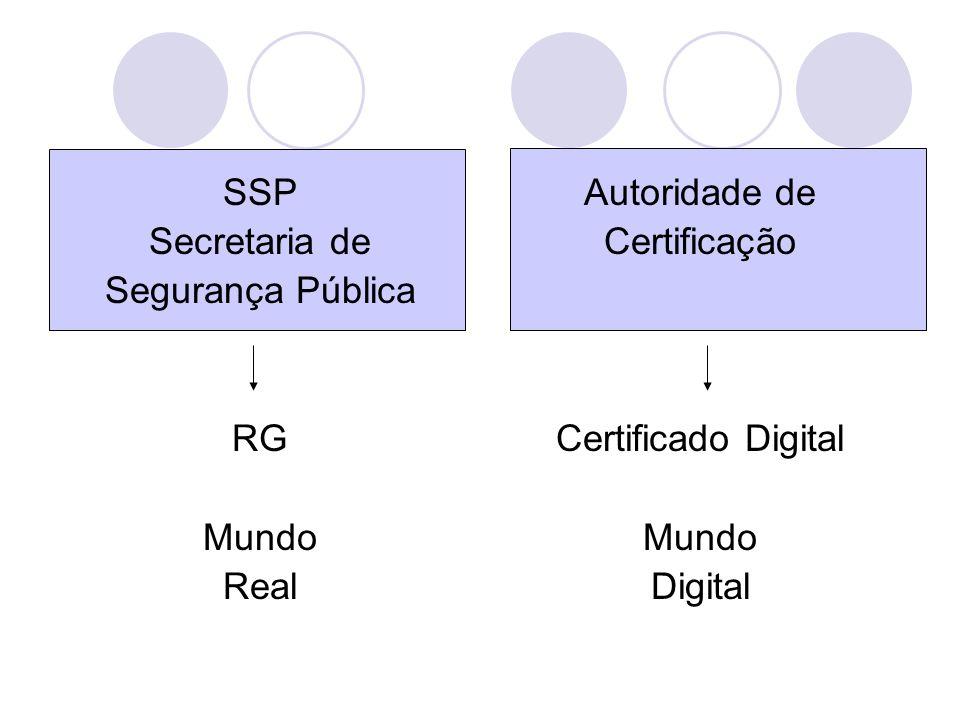 SSP Secretaria de. Segurança Pública. RG. Mundo. Real. Autoridade de. Certificação. Certificado Digital.
