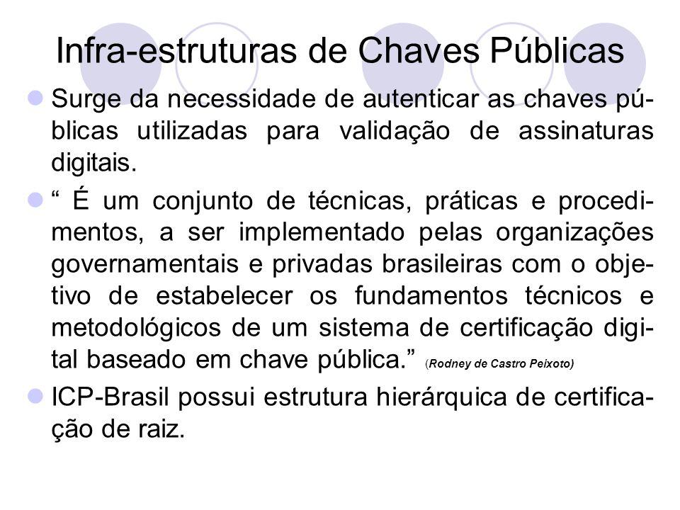 Infra-estruturas de Chaves Públicas