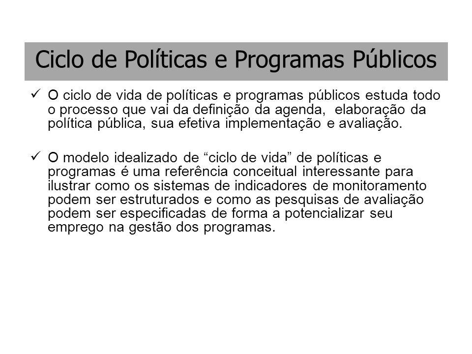 Ciclo de Políticas e Programas Públicos