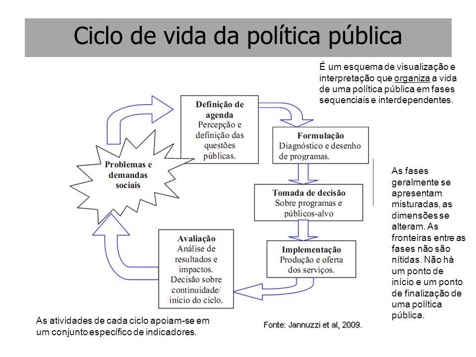 Ciclo de vida da política pública