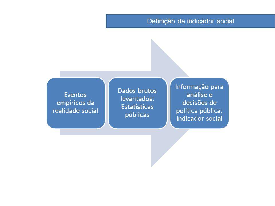 Eventos empíricos da realidade social