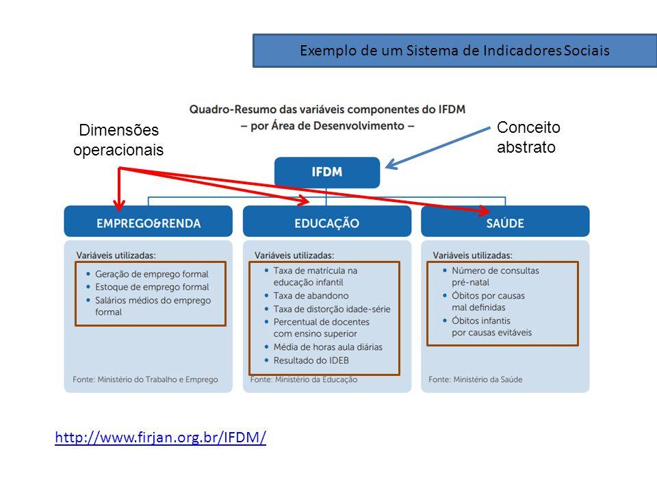 Exemplo de um Sistema de Indicadores Sociais