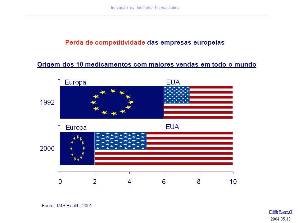 Perda de competitividade das empresas europeias