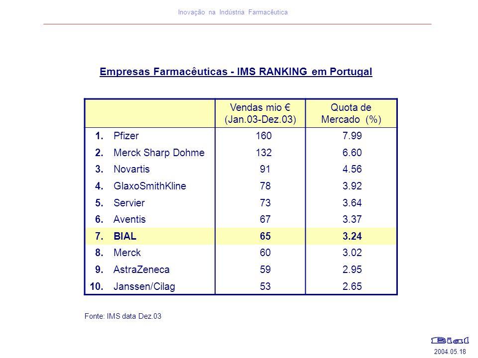 Empresas Farmacêuticas - IMS RANKING em Portugal