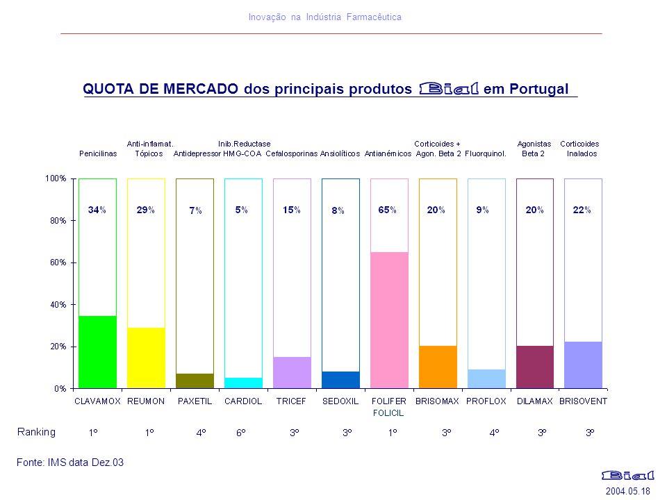 QUOTA DE MERCADO dos principais produtos em Portugal