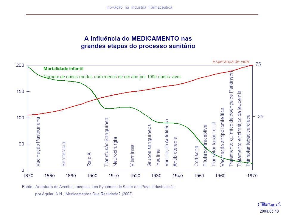 A influência do MEDICAMENTO nas grandes etapas do processo sanitário
