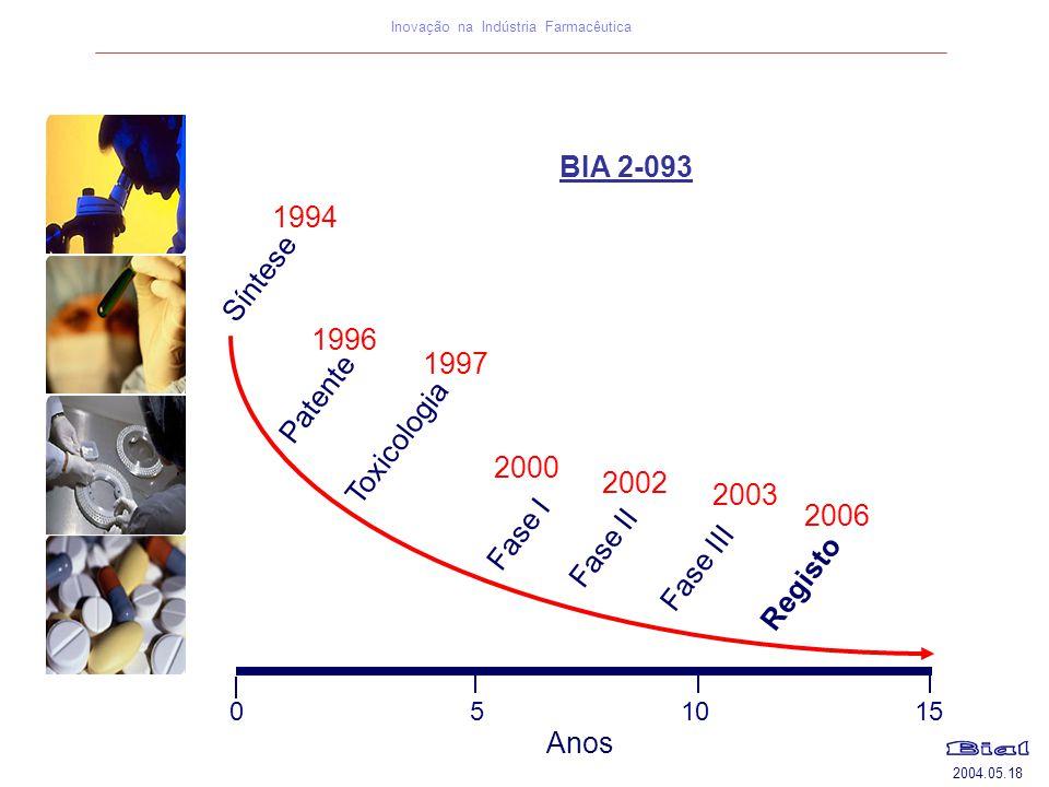 BIA 2-093 1994 Síntese 1996 1997 Patente Toxicologia 2000 2002 2003