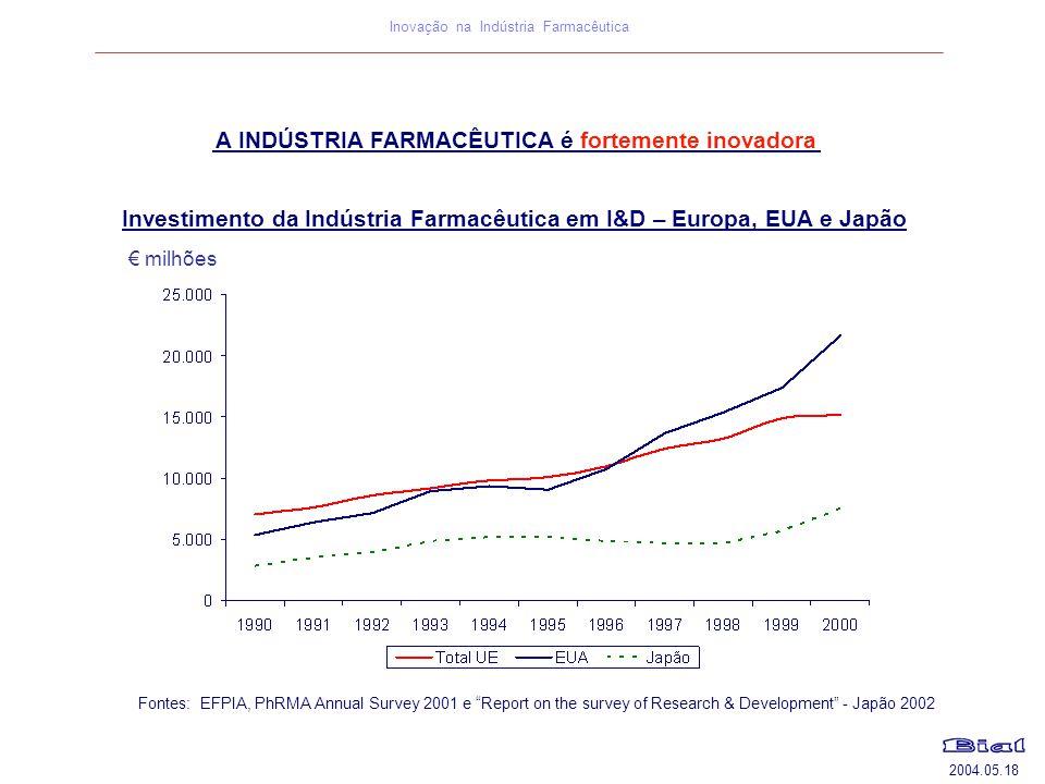 A INDÚSTRIA FARMACÊUTICA é fortemente inovadora
