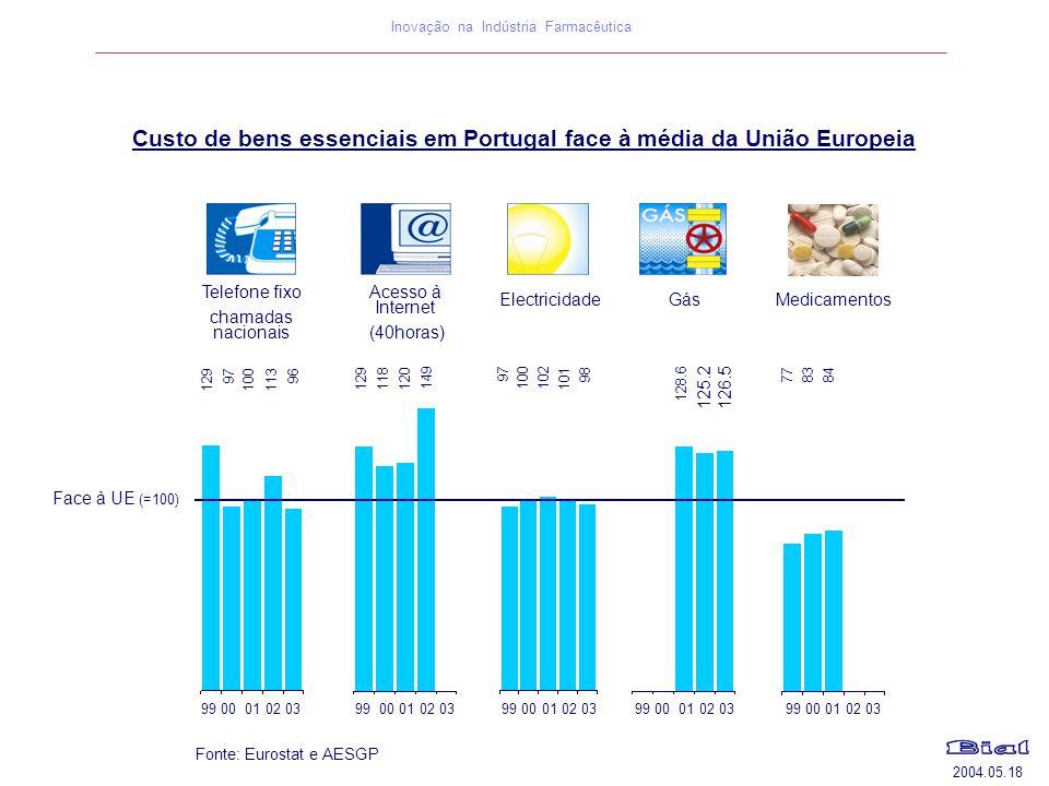 Custo de bens essenciais em Portugal face à média da União Europeia