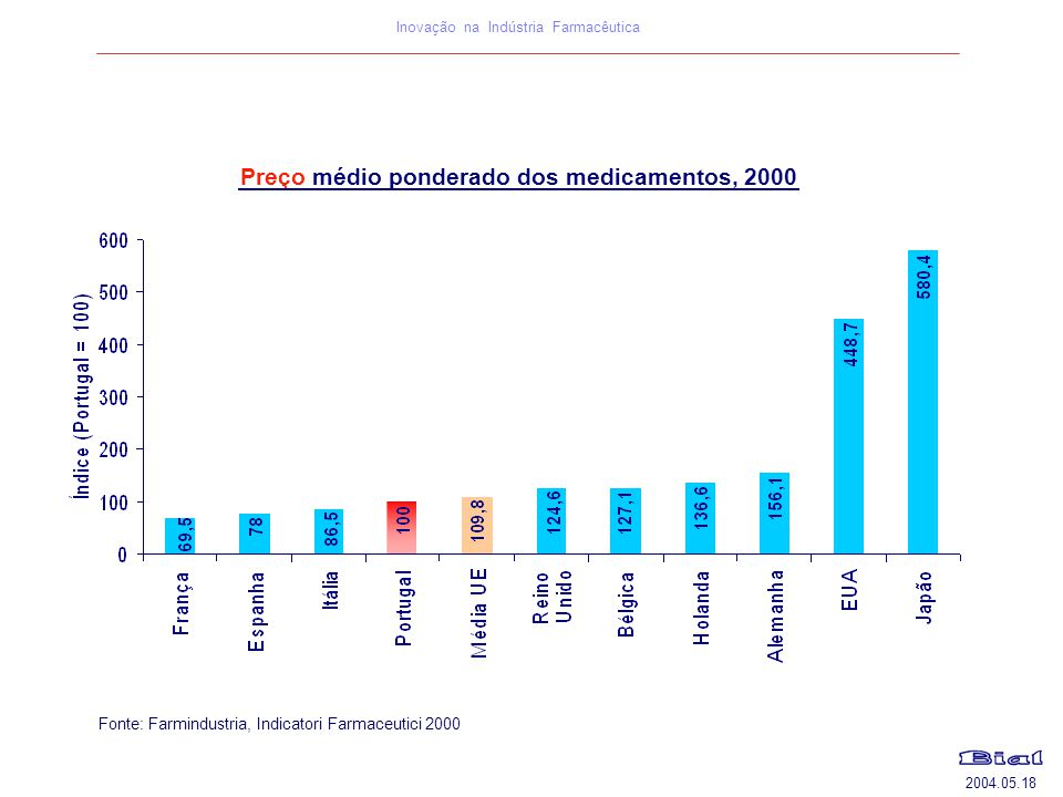Preço médio ponderado dos medicamentos, 2000