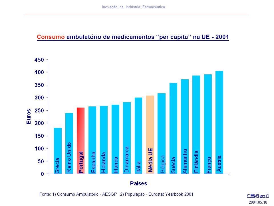 Consumo ambulatório de medicamentos per capita na UE - 2001
