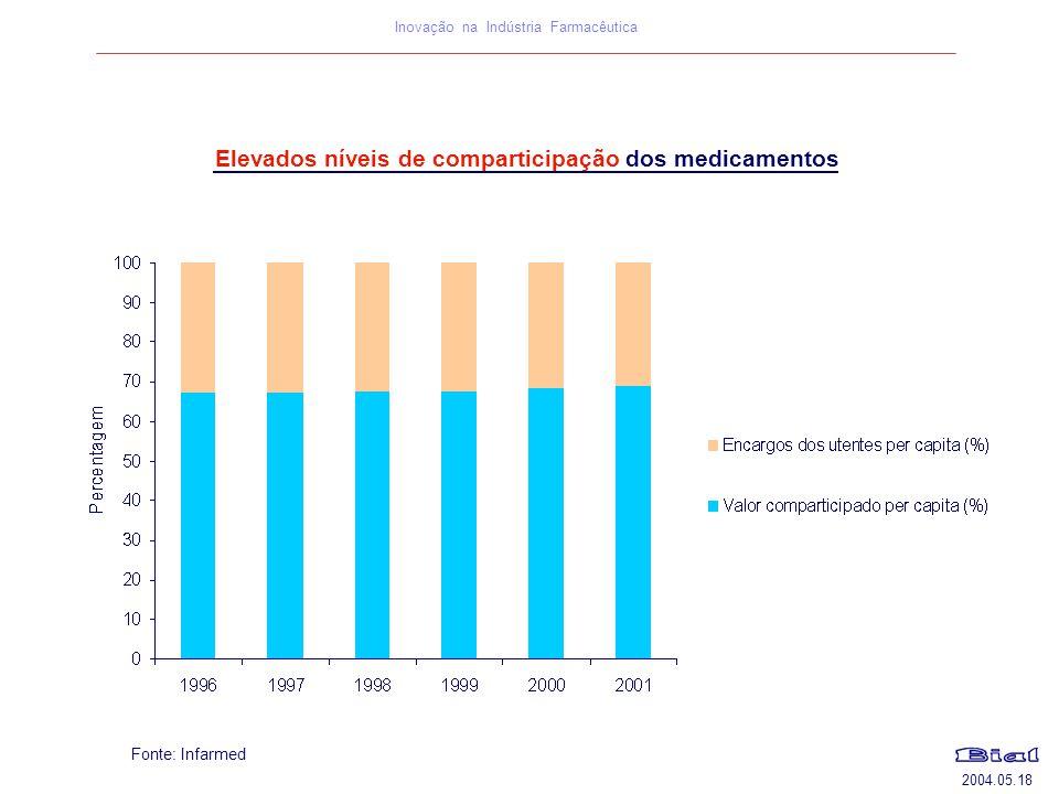 Elevados níveis de comparticipação dos medicamentos