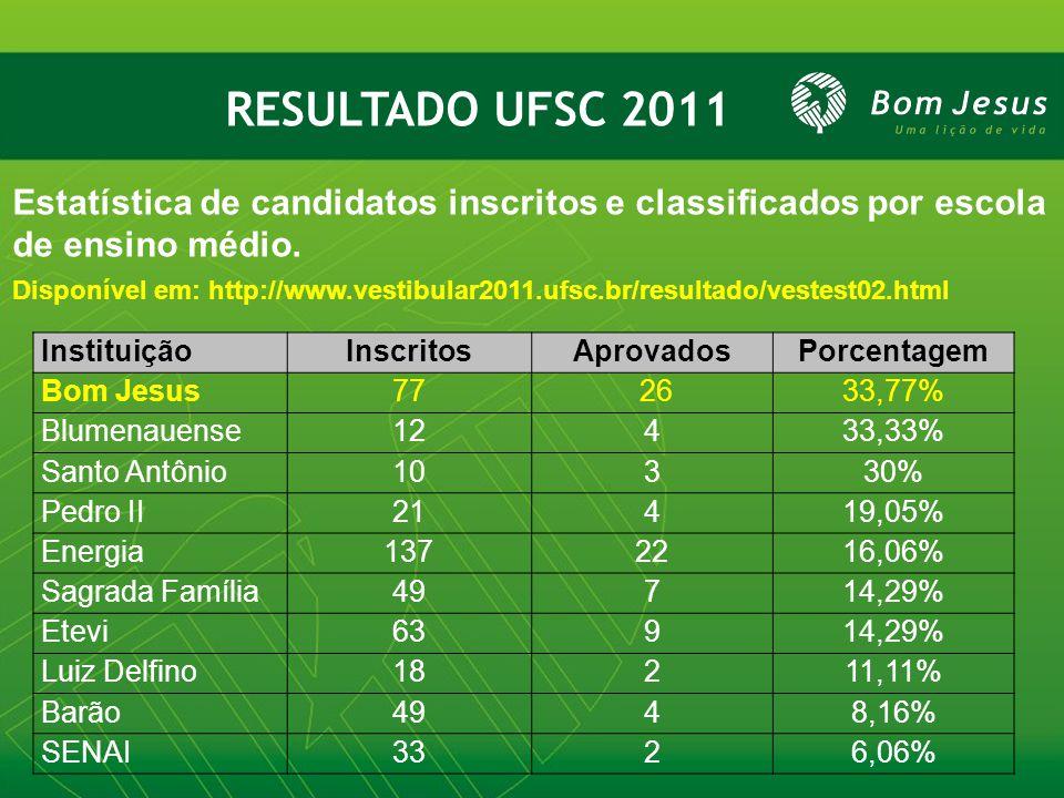 RESULTADO UFSC 2011 Estatística de candidatos inscritos e classificados por escola de ensino médio.