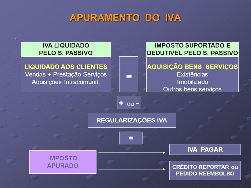 - APURAMENTO DO IVA + ou - = IVA LIQUIDADO PELO S. PASSIVO