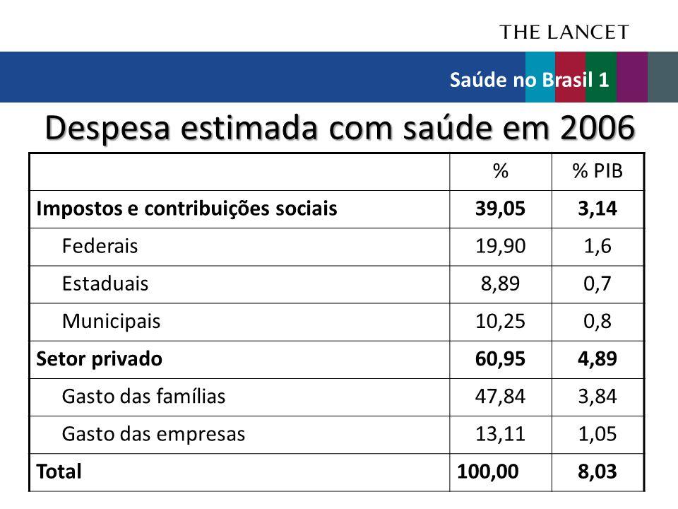 Despesa estimada com saúde em 2006