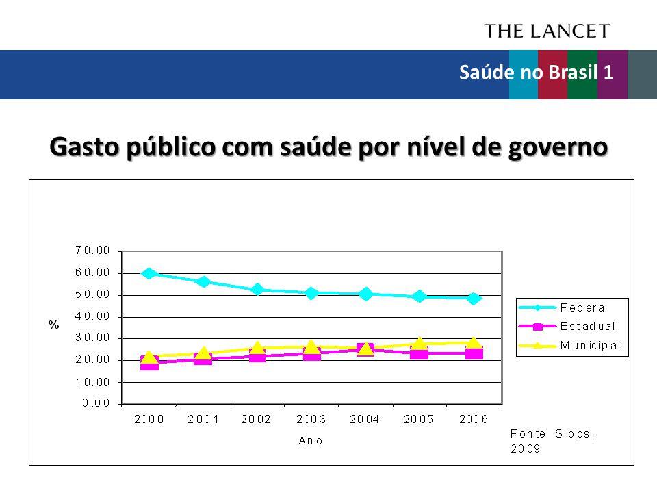Gasto público com saúde por nível de governo