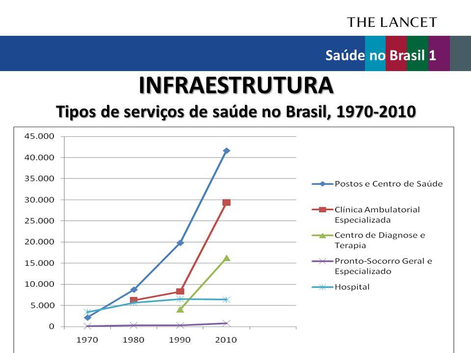 INFRAESTRUTURA Tipos de serviços de saúde no Brasil, 1970-2010