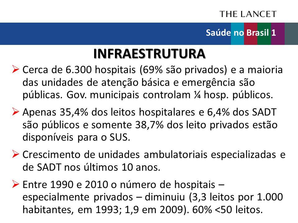 Saúde no Brasil 1 INFRAESTRUTURA.