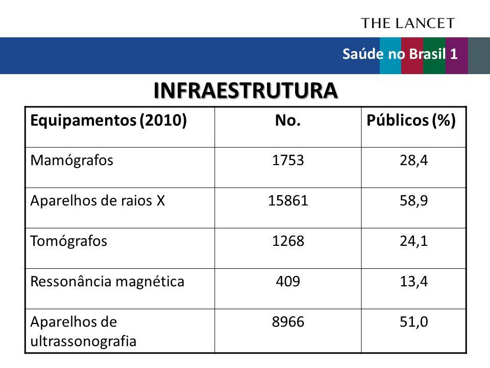 INFRAESTRUTURA Equipamentos (2010) No. Públicos (%) Saúde no Brasil 1