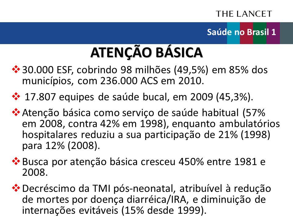 Saúde no Brasil 1 ATENÇÃO BÁSICA. 30.000 ESF, cobrindo 98 milhões (49,5%) em 85% dos municípios, com 236.000 ACS em 2010.