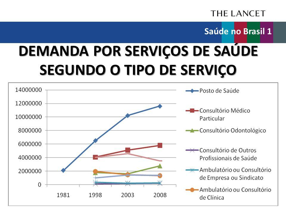 DEMANDA POR SERVIÇOS DE SAÚDE SEGUNDO O TIPO DE SERVIÇO
