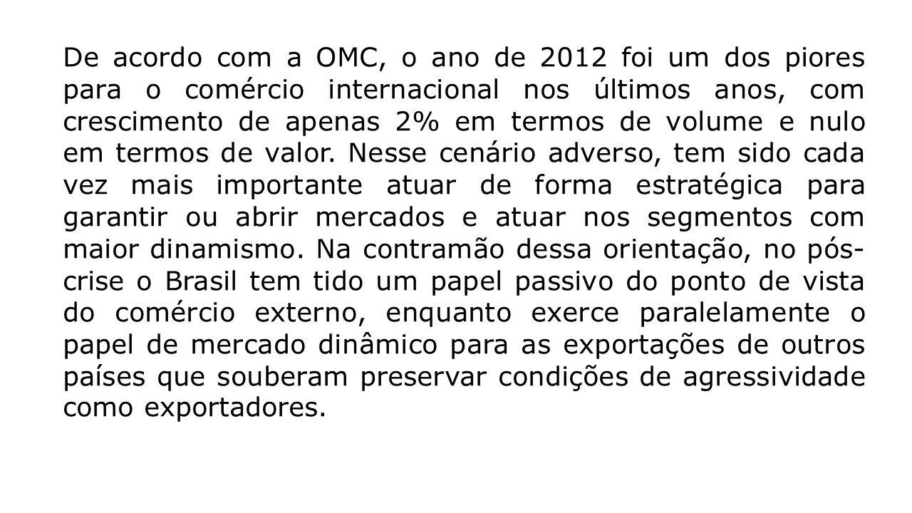 De acordo com a OMC, o ano de 2012 foi um dos piores para o comércio internacional nos últimos anos, com crescimento de apenas 2% em termos de volume e nulo em termos de valor.