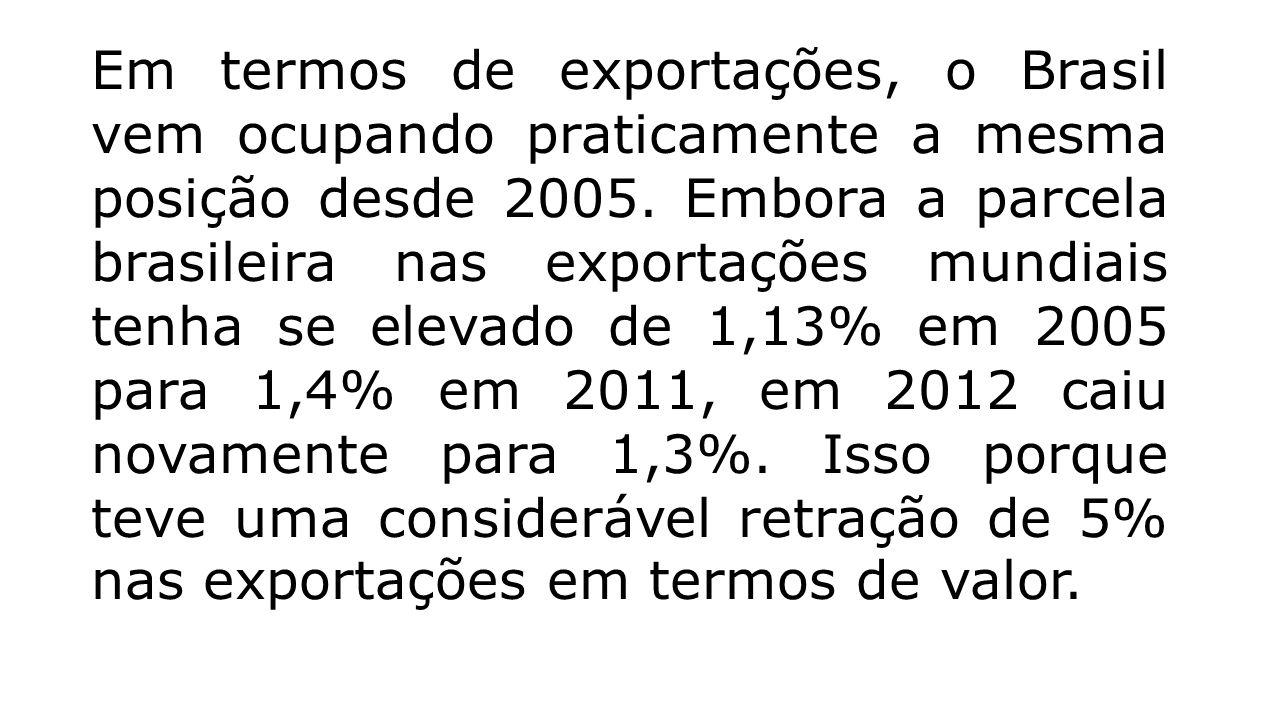 Em termos de exportações, o Brasil vem ocupando praticamente a mesma posição desde 2005.