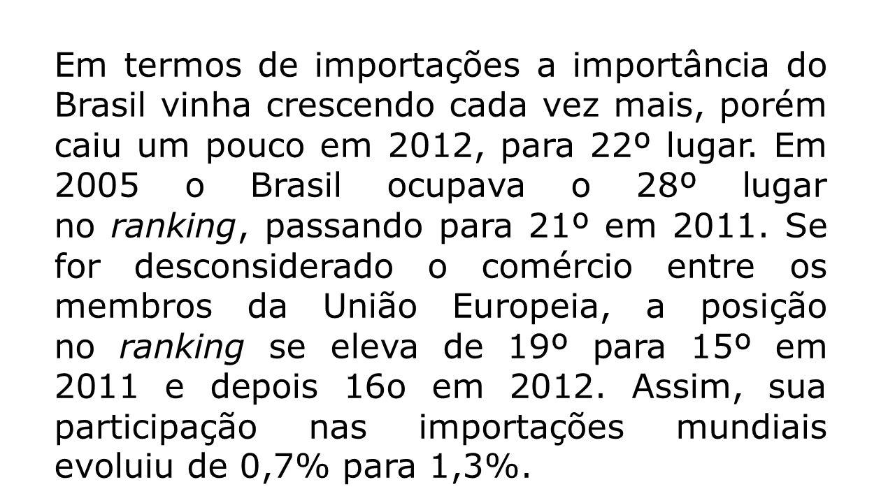 Em termos de importações a importância do Brasil vinha crescendo cada vez mais, porém caiu um pouco em 2012, para 22º lugar.