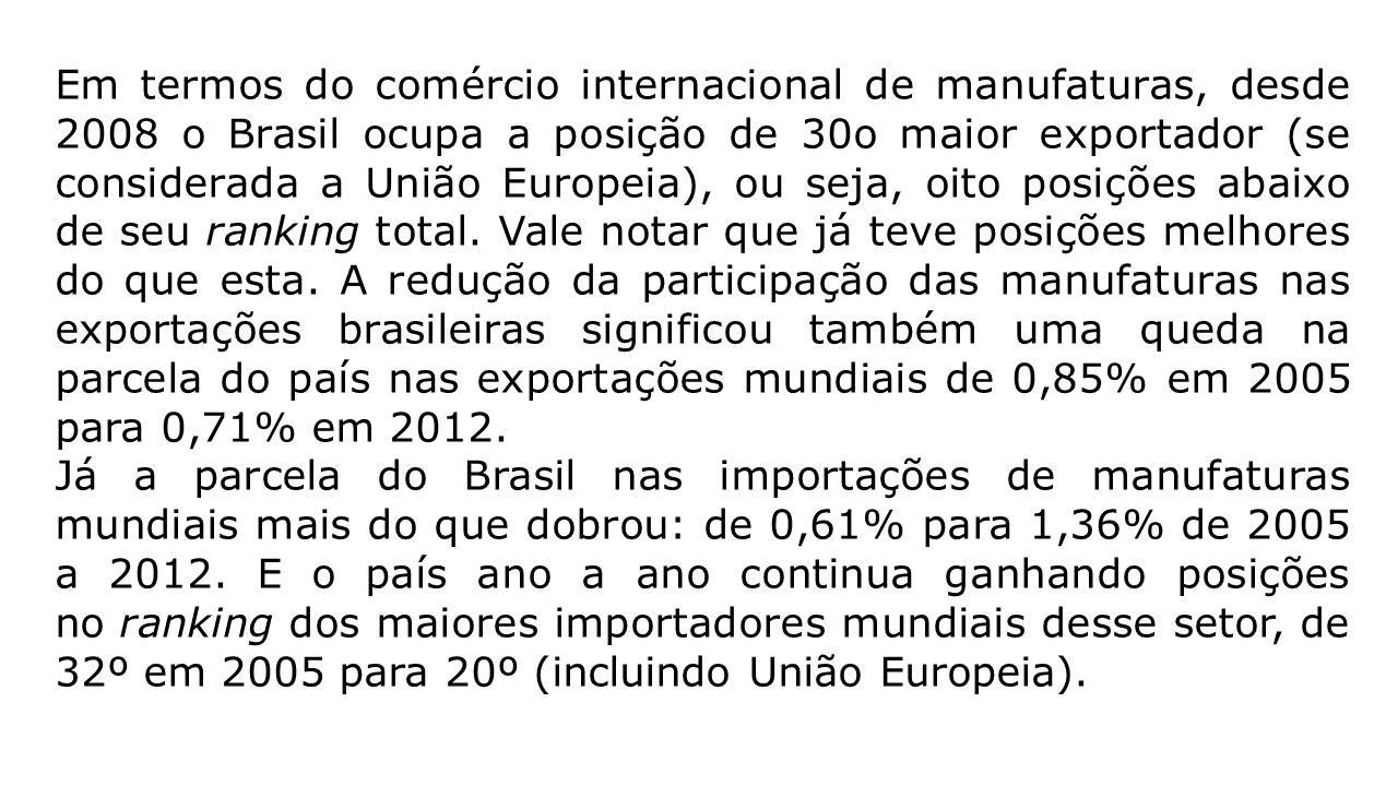 Em termos do comércio internacional de manufaturas, desde 2008 o Brasil ocupa a posição de 30o maior exportador (se considerada a União Europeia), ou seja, oito posições abaixo de seu ranking total. Vale notar que já teve posições melhores do que esta. A redução da participação das manufaturas nas exportações brasileiras significou também uma queda na parcela do país nas exportações mundiais de 0,85% em 2005 para 0,71% em 2012.