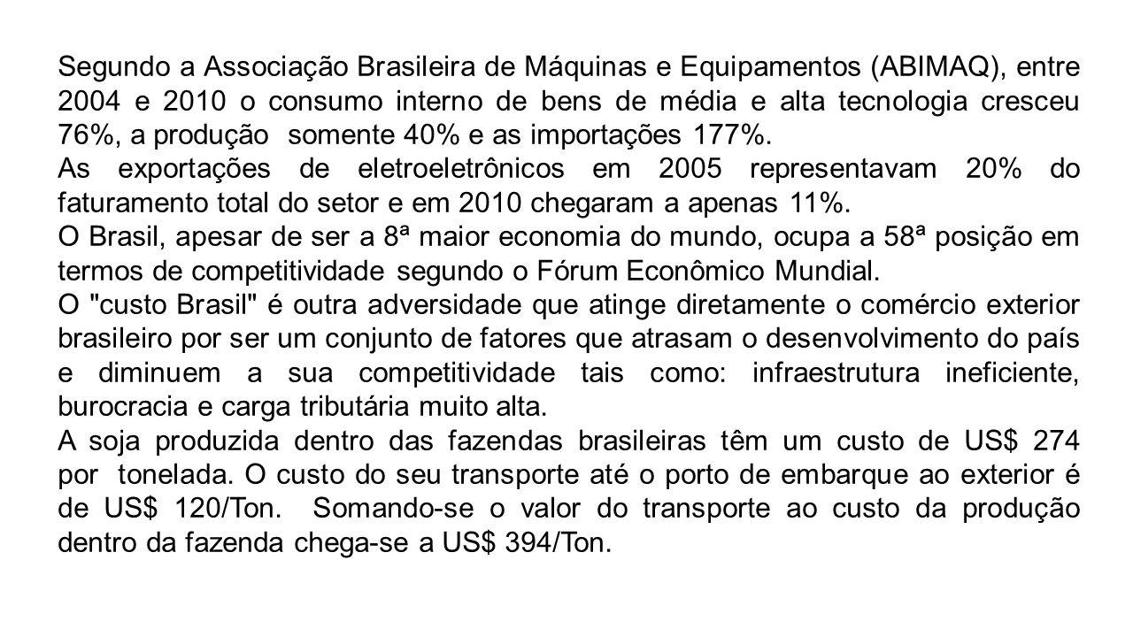 Segundo a Associação Brasileira de Máquinas e Equipamentos (ABIMAQ), entre 2004 e 2010 o consumo interno de bens de média e alta tecnologia cresceu 76%, a produção somente 40% e as importações 177%.