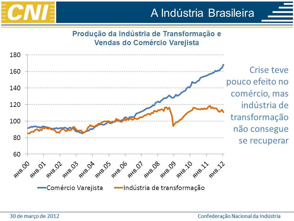 Produção da Indústria de Transformação e Vendas do Comércio Varejista