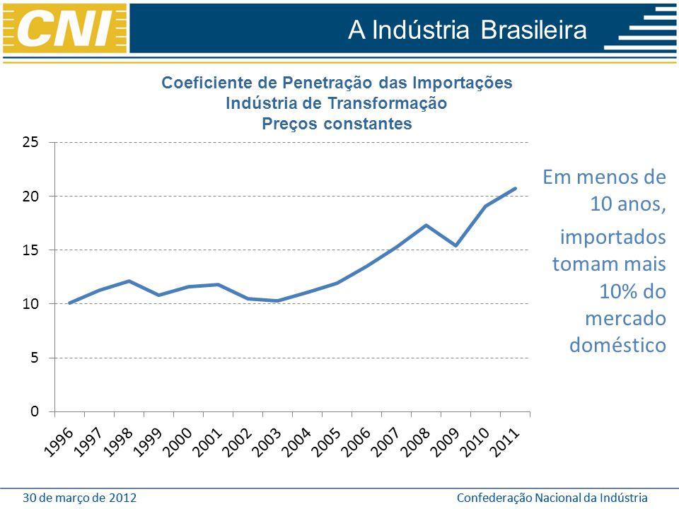 Coeficiente de Penetração das Importações Indústria de Transformação
